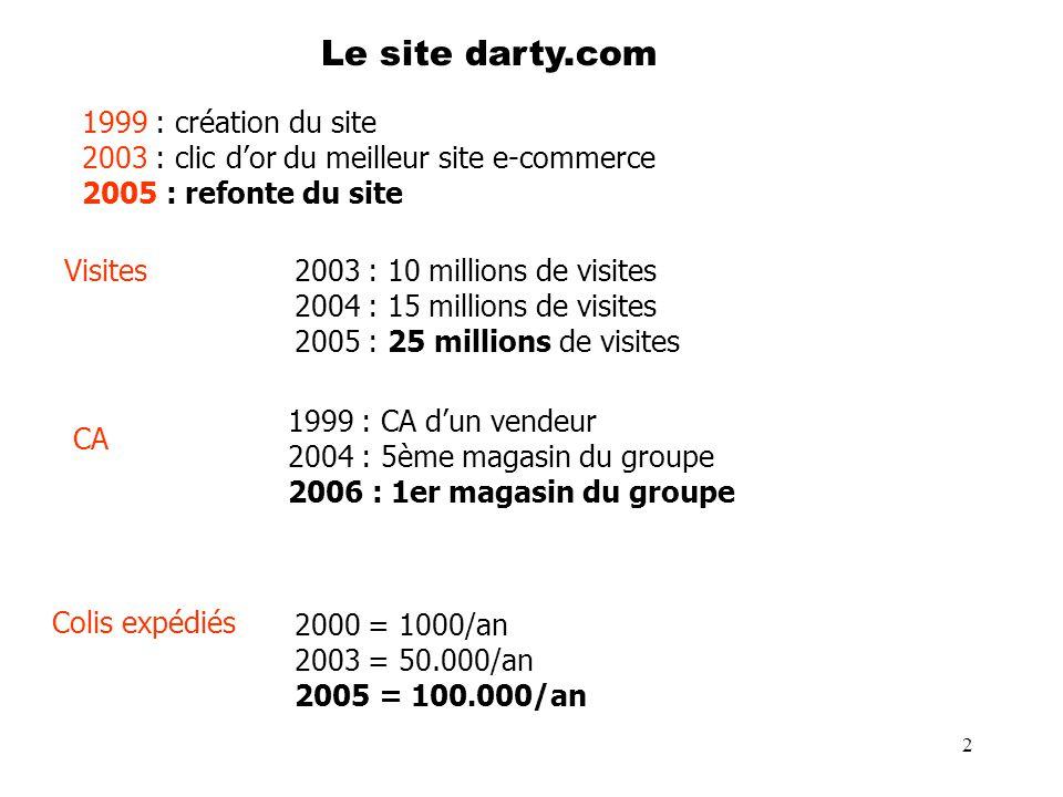 2 Le site darty.com 1999 : création du site 2003 : clic dor du meilleur site e-commerce 2005 : refonte du site 2003 : 10 millions de visites 2004 : 15