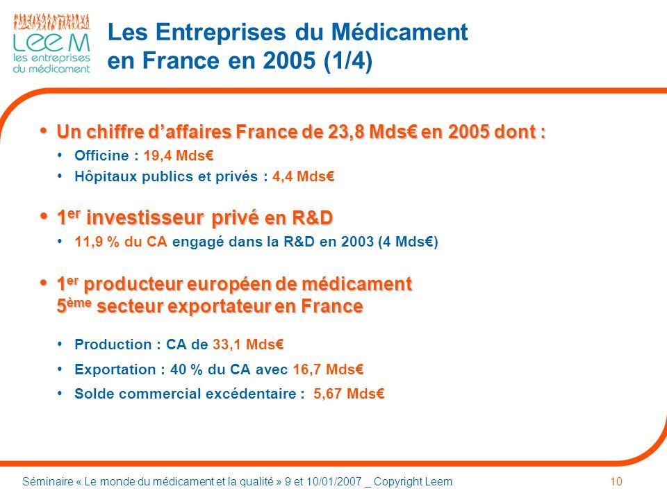 Séminaire « Le monde du médicament et la qualité » 9 et 10/01/2007 _ Copyright Leem10 Les Entreprises du Médicament en France en 2005 (1/4) Un chiffre daffaires France de 23,8 Mds en 2005 dont : Un chiffre daffaires France de 23,8 Mds en 2005 dont : Officine : 19,4 Mds Hôpitaux publics et privés : 4,4 Mds 1 er investisseur privé en R&D 1 er investisseur privé en R&D 11,9 % du CA engagé dans la R&D en 2003 (4 Mds) 1 er producteur européen de médicament 5 ème secteur exportateur en France 1 er producteur européen de médicament 5 ème secteur exportateur en France Production : CA de 33,1 Mds Exportation : 40 % du CA avec 16,7 Mds Solde commercial excédentaire : 5,67 Mds