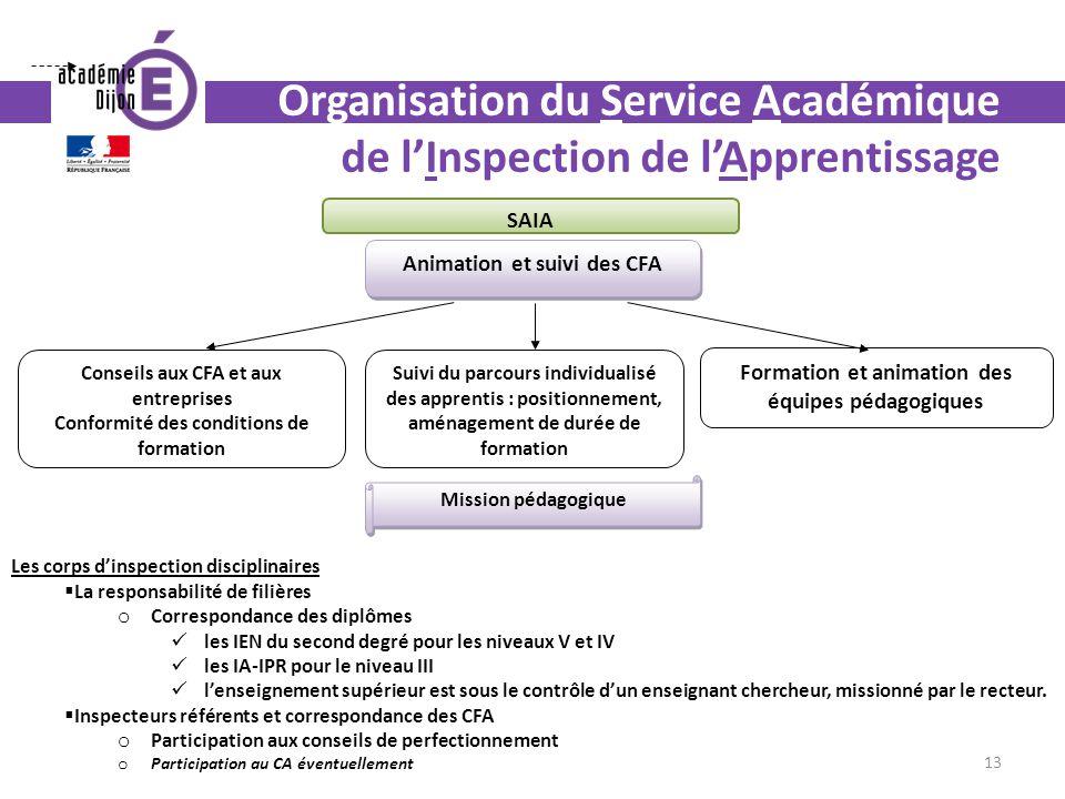 Organisation du Service Académique de lInspection de lApprentissage Animation et suivi des CFA Conseils aux CFA et aux entreprises Conformité des cond
