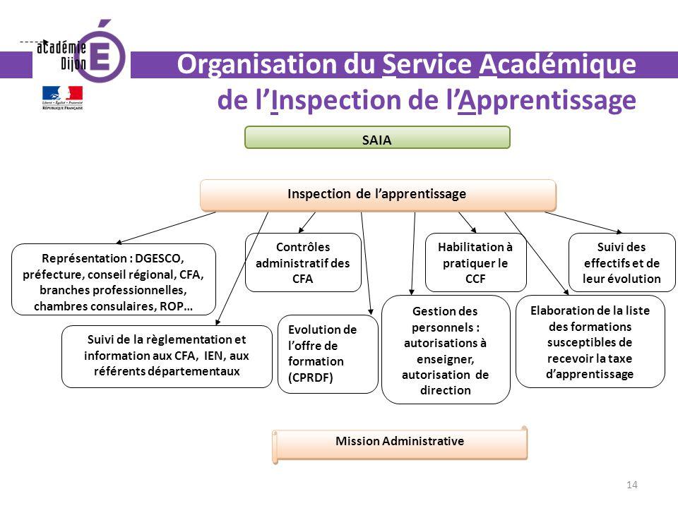 Organisation du Service Académique de lInspection de lApprentissage Inspection de lapprentissage Représentation : DGESCO, préfecture, conseil régional