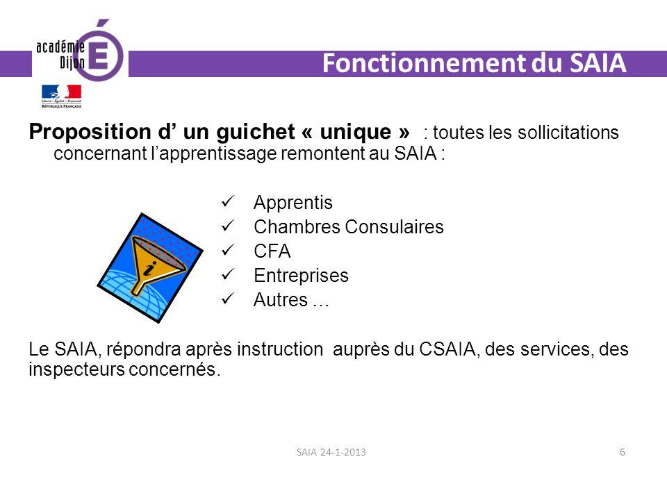 Fonctionnement du SAIA Proposition d un guichet « unique » : toutes les sollicitations concernant lapprentissage remontent au SAIA : Apprentis Chambre