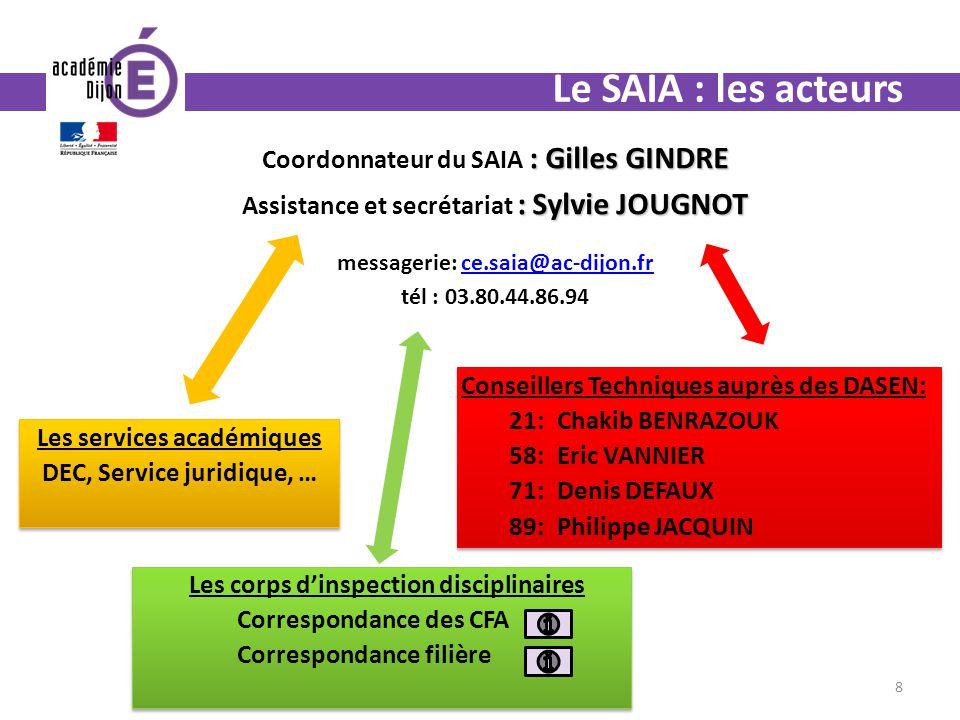 Le SAIA : les acteurs : Gilles GINDRE Coordonnateur du SAIA : Gilles GINDRE : Sylvie JOUGNOT Assistance et secrétariat : Sylvie JOUGNOT messagerie: ce
