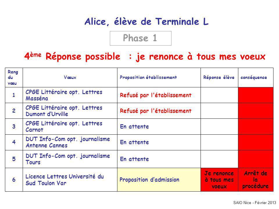 SAIO Nice - Février 2013 Alice, élève de Terminale L Arrêt de la procédure Je renonce à tous mes voeux Proposition dadmission Licence Lettres Université du Sud Toulon Var 6 En attente DUT Info-Com opt.