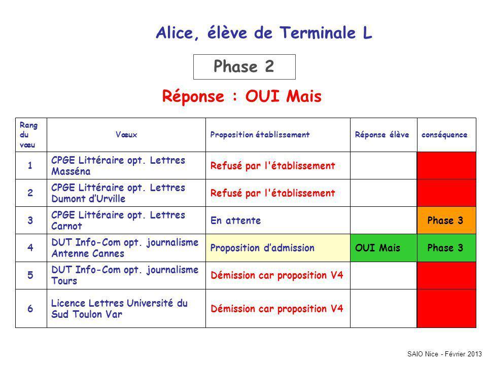 SAIO Nice - Février 2013 conséquenceRéponse élèveProposition établissementVœux Rang du vœu Refusé par l établissement CPGE Littéraire opt.