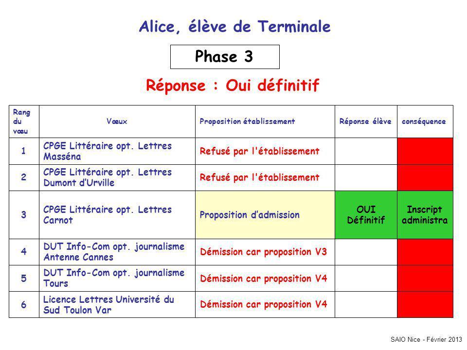 SAIO Nice - Février 2013 Inscript administra Démission car proposition V4 Licence Lettres Université du Sud Toulon Var 6 Démission car proposition V4 DUT Info-Com opt.