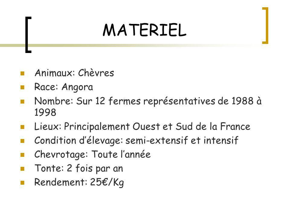MATERIEL Caractères étudiés: Greasy fleece weight GFW (poids de toison brute) Mean fibre diameter MDF (diamètre de fibre moyen) C.V.