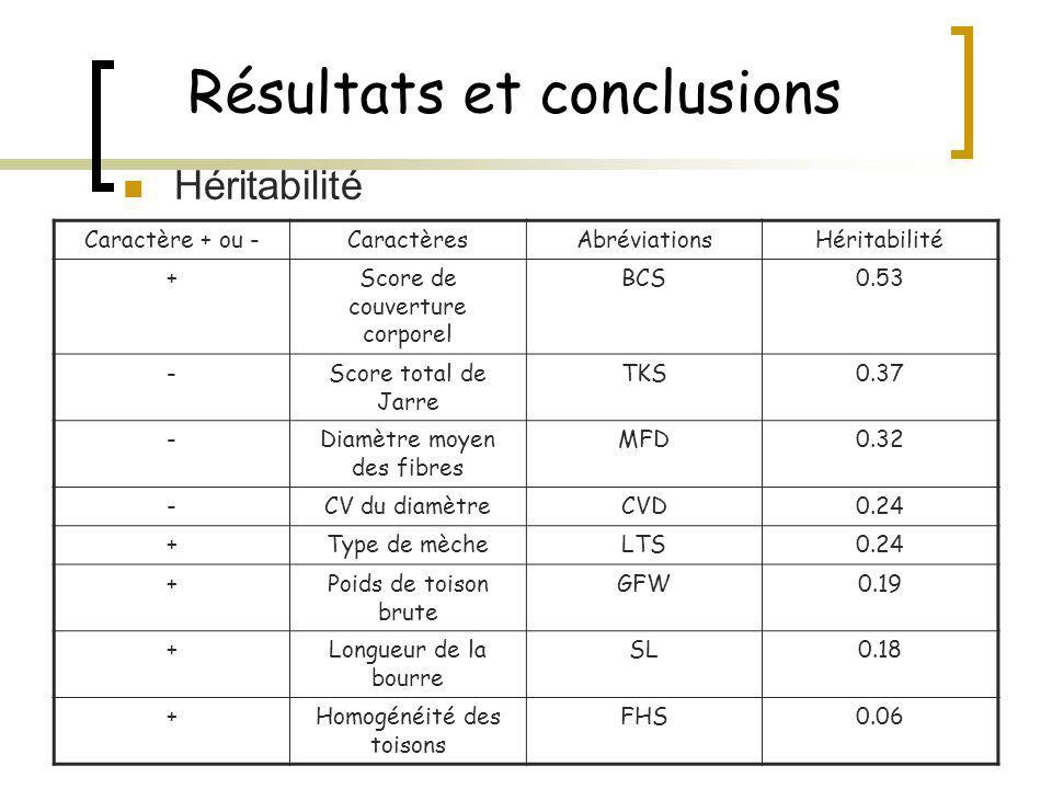 Résultats et conclusions Corrélation génétique CaractèresCorrélationFavorable ou non MFD-FHS-0.61Favorable MFD-LTS-0.48Favorable TKS-FHS-0.44Favorable CVD-GFW-0.42Favorable LTS-FHS0.37Favorable BCS-GFW0.35Favorable BCS-TKS0.73Défavorable TKS-CVD-0.40Défavorable CVD-FHS0.39Défavorable MFD-CVD-.033Défavorable FHS-BCS-0.31Défavorable