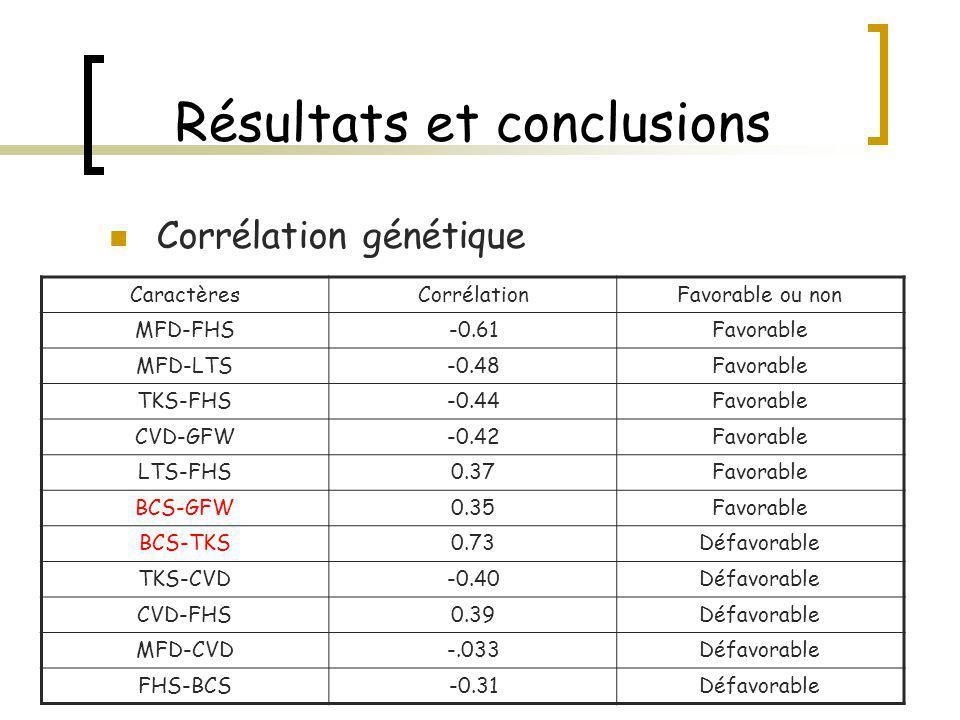 Résultats et conclusions Corrélation phénotypique CaractèresValeurFavorable ou non MFD-GFW0.64Défavorable BCS-TKS0.37Défavorable