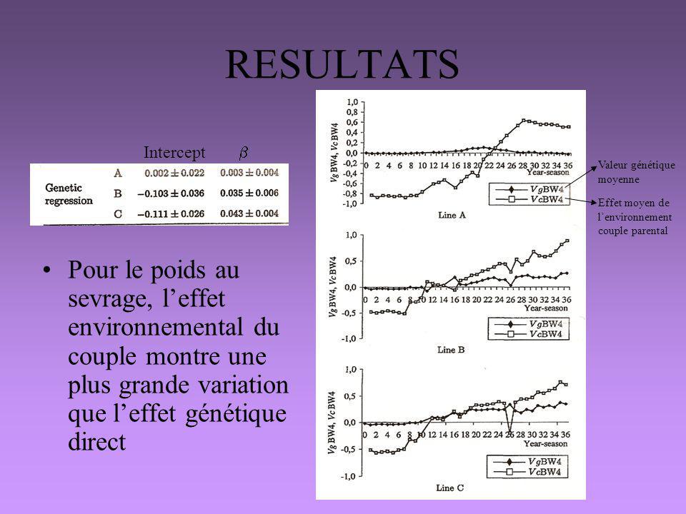 RESULTATS Pour le poids au sevrage, leffet environnemental du couple montre une plus grande variation que leffet génétique direct Intercept Valeur gén