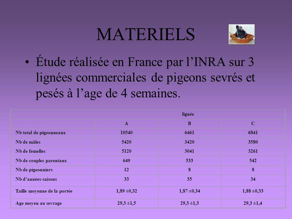MATERIELS Étude réalisée en France par lINRA sur 3 lignées commerciales de pigeons sevrés et pesés à lage de 4 semaines. lignée ABC Nb total de pigeon