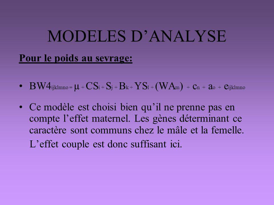 MODELES DANALYSE Pour le poids au sevrage: BW4 ijklmno = µ + CS i + S j + B k + YS l + (WA m ) + c n + a o + e ijklmno Ce modèle est choisi bien quil