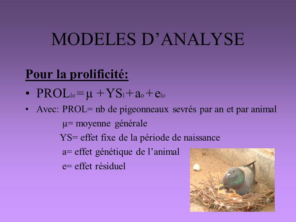 MODELES DANALYSE Pour la prolificité: PROL lo = µ + YS l + a o + e lo Avec: PROL= nb de pigeonneaux sevrés par an et par animal µ= moyenne générale YS