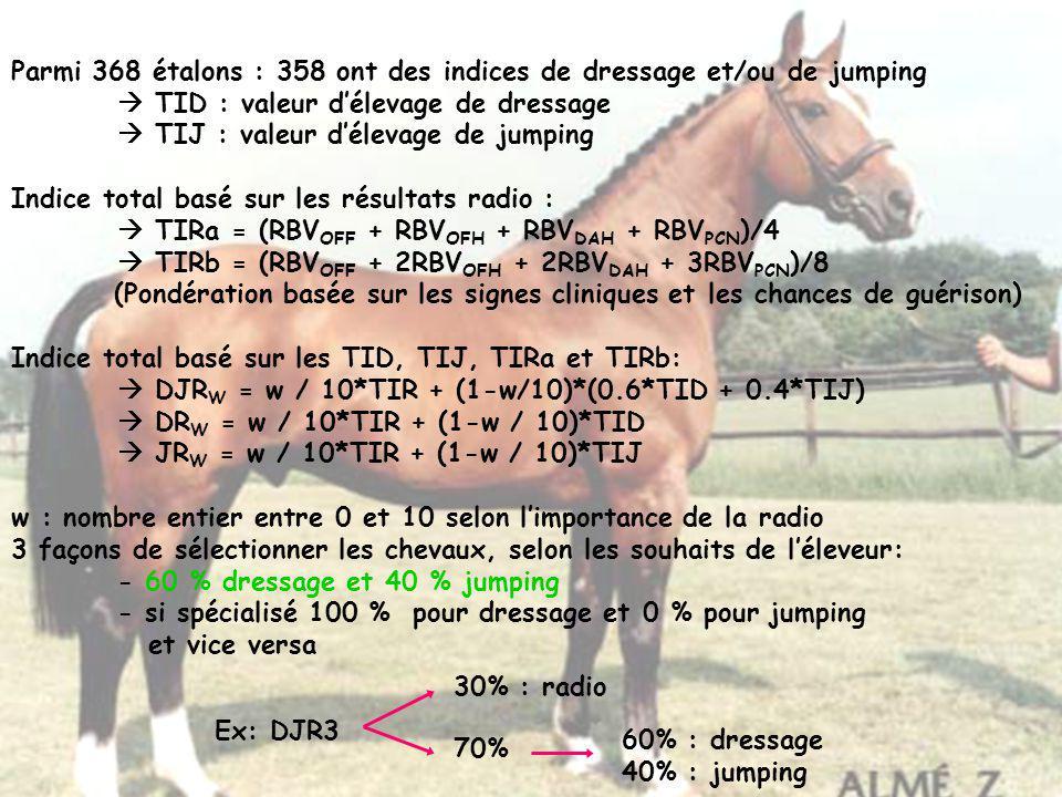Parmi 368 étalons : 358 ont des indices de dressage et/ou de jumping TID : valeur délevage de dressage TIJ : valeur délevage de jumping Indice total b