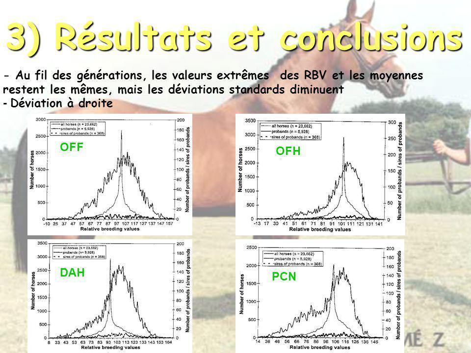 3) Résultats et conclusions - Au fil des générations, les valeurs extrêmes des RBV et les moyennes restent les mêmes, mais les déviations standards di