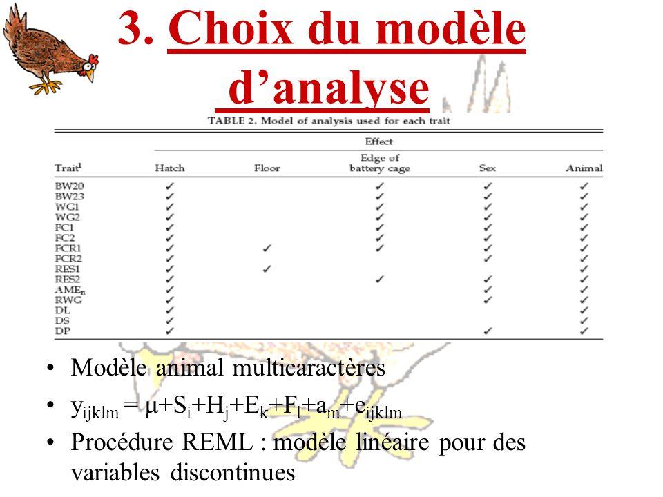 3. Choix du modèle danalyse Modèle animal multicaractères y ijklm = μ+S i +H j +E k +F l +a m +e ijklm Procédure REML : modèle linéaire pour des varia