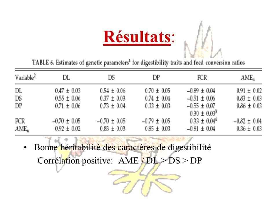 Résultats: Bonne héritabilité des caractères de digestibilité Corrélation positive: AME / DL > DS > DP