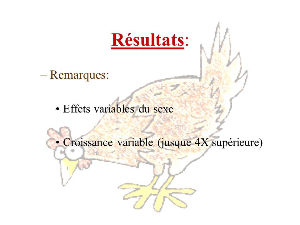 –Remarques: Effets variables du sexe Croissance variable (jusque 4X supérieure)