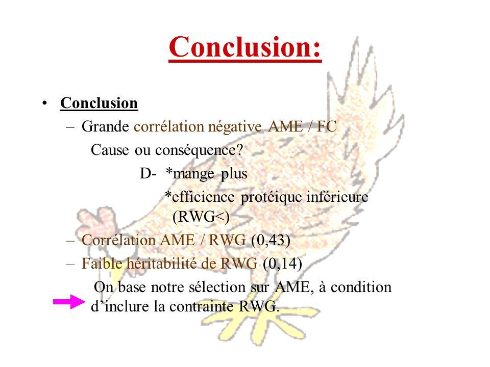 Conclusion: Conclusion –Grande corrélation négative AME / FC Cause ou conséquence? D- *mange plus *efficience protéique inférieure (RWG<) –Corrélation