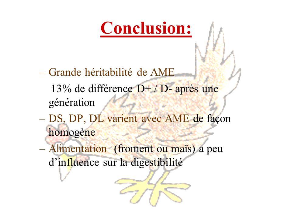 Conclusion: –Grande héritabilité de AME 13% de différence D+ / D- après une génération –DS, DP, DL varient avec AME de façon homogène –Alimentation (f