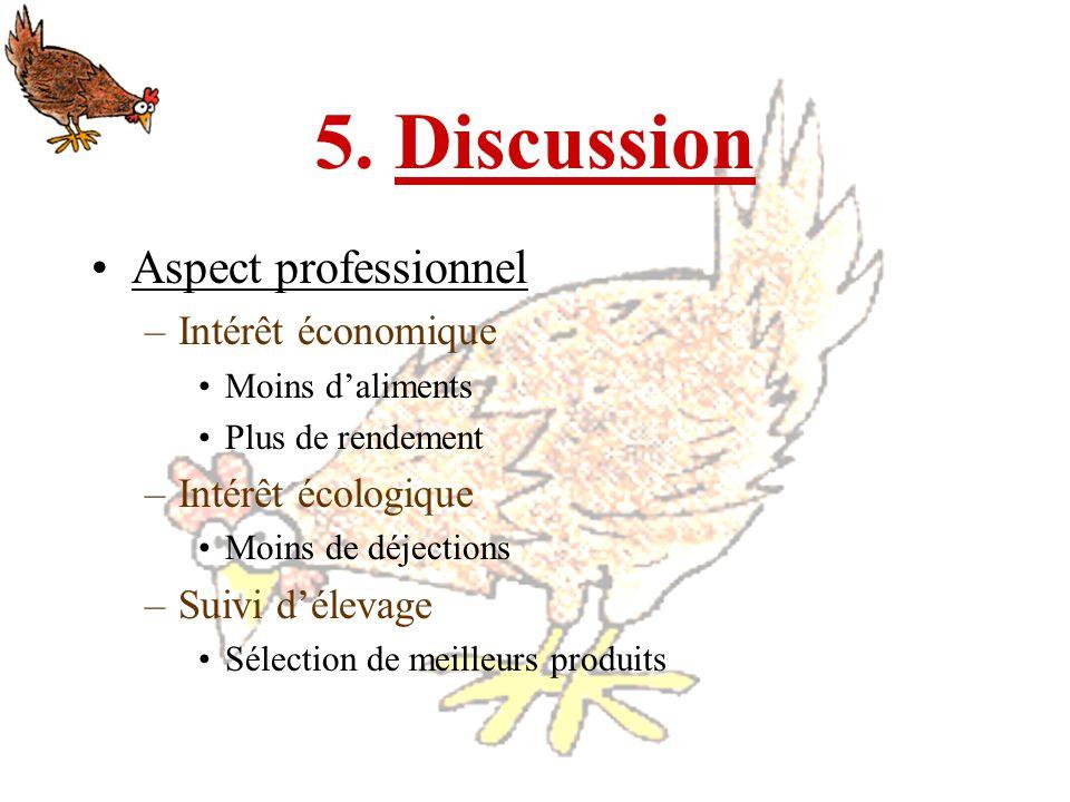 5. Discussion Aspect professionnel –Intérêt économique Moins daliments Plus de rendement –Intérêt écologique Moins de déjections –Suivi délevage Sélec