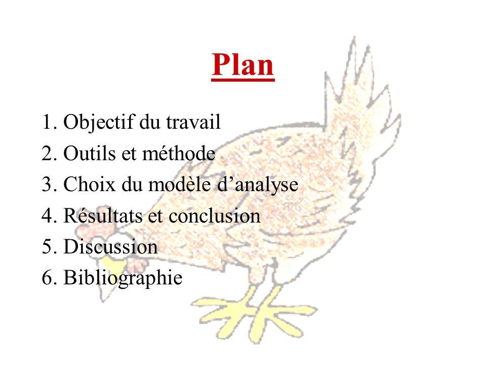 Plan 1. Objectif du travail 2. Outils et méthode 3. Choix du modèle danalyse 4. Résultats et conclusion 5. Discussion 6. Bibliographie