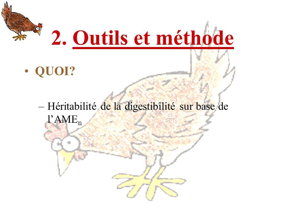 2. Outils et méthode QUOI? –Héritabilité de la digestibilité sur base de lAME n