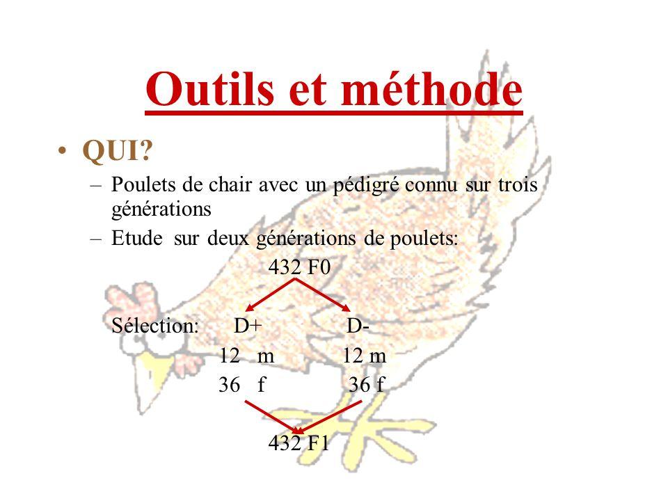 Outils et méthode QUI? –Poulets de chair avec un pédigré connu sur trois générations –Etude sur deux générations de poulets: 432 F0 Sélection: D+ D- 1