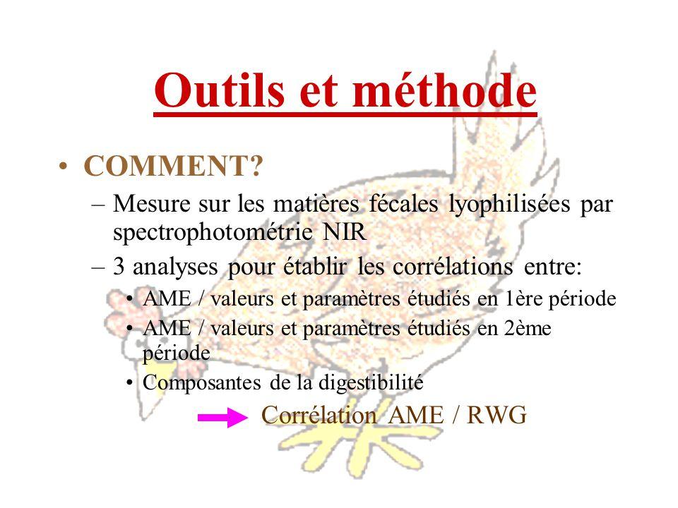 Outils et méthode COMMENT? –Mesure sur les matières fécales lyophilisées par spectrophotométrie NIR –3 analyses pour établir les corrélations entre: A