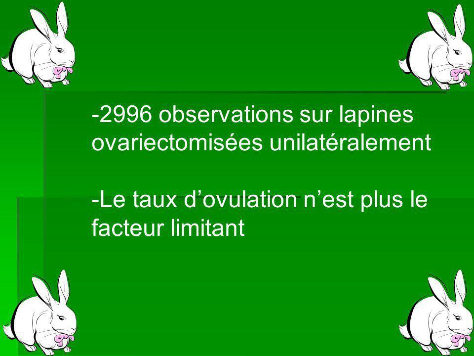 -2996 observations sur lapines ovariectomisées unilatéralement -Le taux dovulation nest plus le facteur limitant