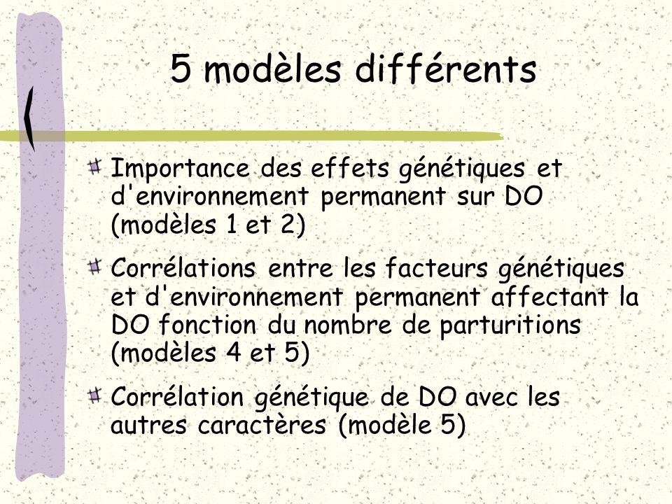 5 modèles différents Importance des effets génétiques et d'environnement permanent sur DO (modèles 1 et 2) Corrélations entre les facteurs génétiques