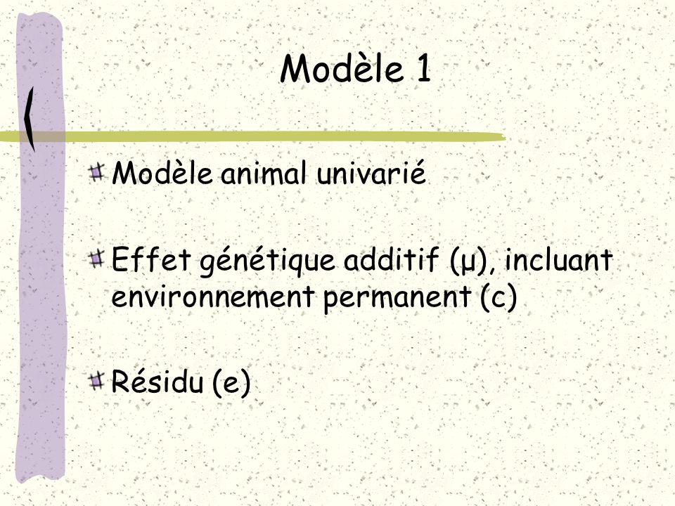 Modèle 1 Modèle animal univarié Effet génétique additif (μ), incluant environnement permanent (c) Résidu (e)