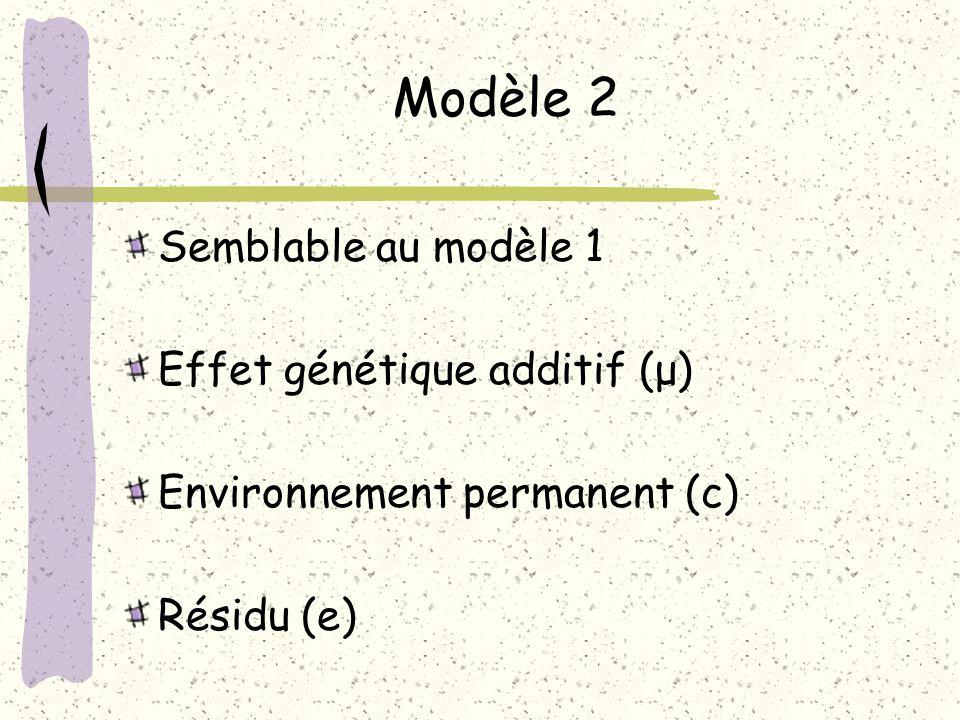 Modèle 2 Semblable au modèle 1 Effet génétique additif (μ) Environnement permanent (c) Résidu (e)