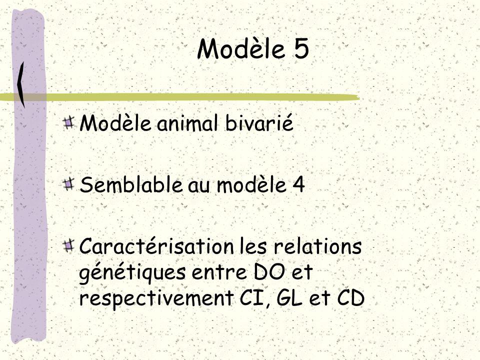 Modèle 5 Modèle animal bivarié Semblable au modèle 4 Caractérisation les relations génétiques entre DO et respectivement CI, GL et CD