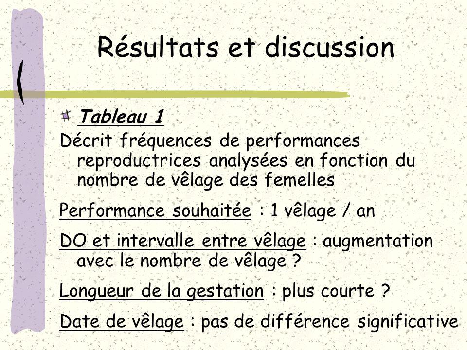 Résultats et discussion Tableau 1 Décrit fréquences de performances reproductrices analysées en fonction du nombre de vêlage des femelles Performance