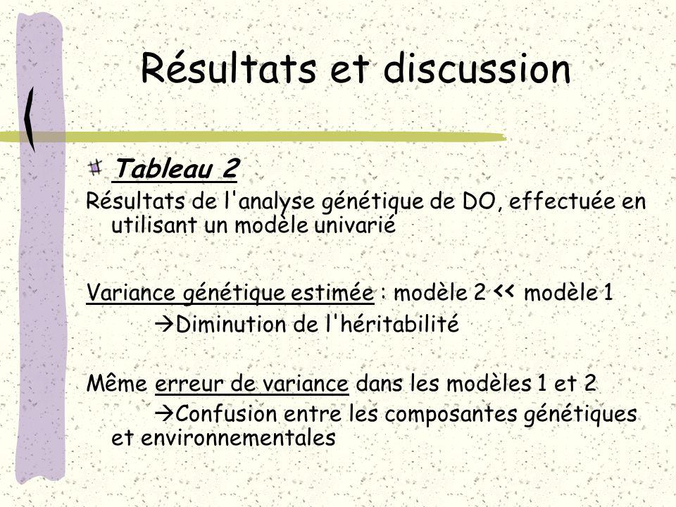 Résultats et discussion Tableau 2 Résultats de l'analyse génétique de DO, effectuée en utilisant un modèle univarié Variance génétique estimée : modèl