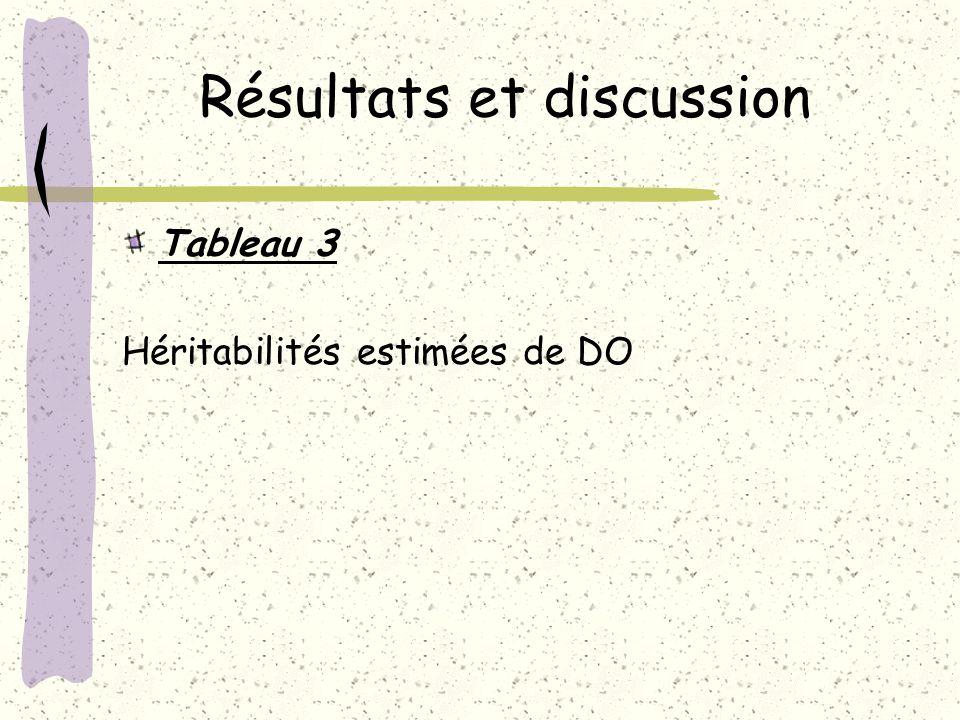 Résultats et discussion Tableau 3 Héritabilités estimées de DO