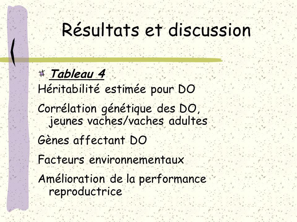 Résultats et discussion Tableau 4 Héritabilité estimée pour DO Corrélation génétique des DO, jeunes vaches/vaches adultes Gènes affectant DO Facteurs