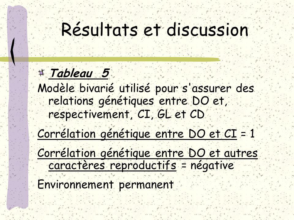 Résultats et discussion Tableau 5 Modèle bivarié utilisé pour s'assurer des relations génétiques entre DO et, respectivement, CI, GL et CD Corrélation