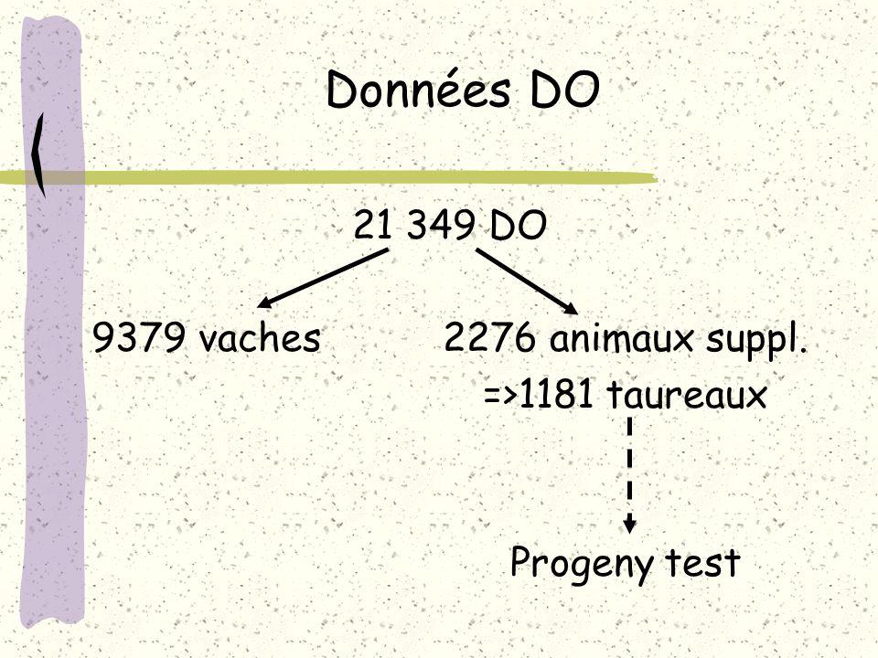 Données DO 21 349 DO 9379 vaches2276 animaux suppl. =>1181 taureaux Progeny test