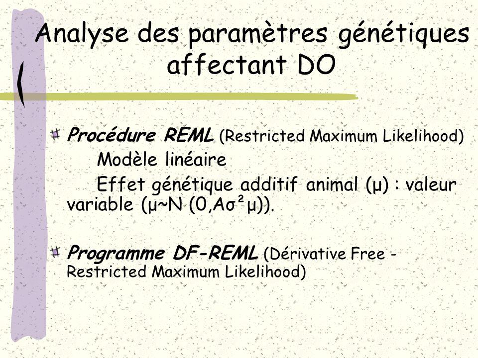 Analyse des paramètres génétiques affectant DO Procédure REML (Restricted Maximum Likelihood) Modèle linéaire Effet génétique additif animal (μ) : val