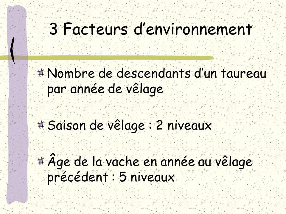 3 Facteurs denvironnement Nombre de descendants dun taureau par année de vêlage Saison de vêlage : 2 niveaux Âge de la vache en année au vêlage précéd