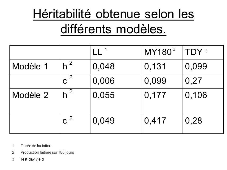 Héritabilité obtenue selon les différents modèles. LLMY180TDY Modèle 1h0,0480,1310,099 c0,0060,0990,27 Modèle 2h0,0550,1770,106 c0,0490,4170,28 12 3 2
