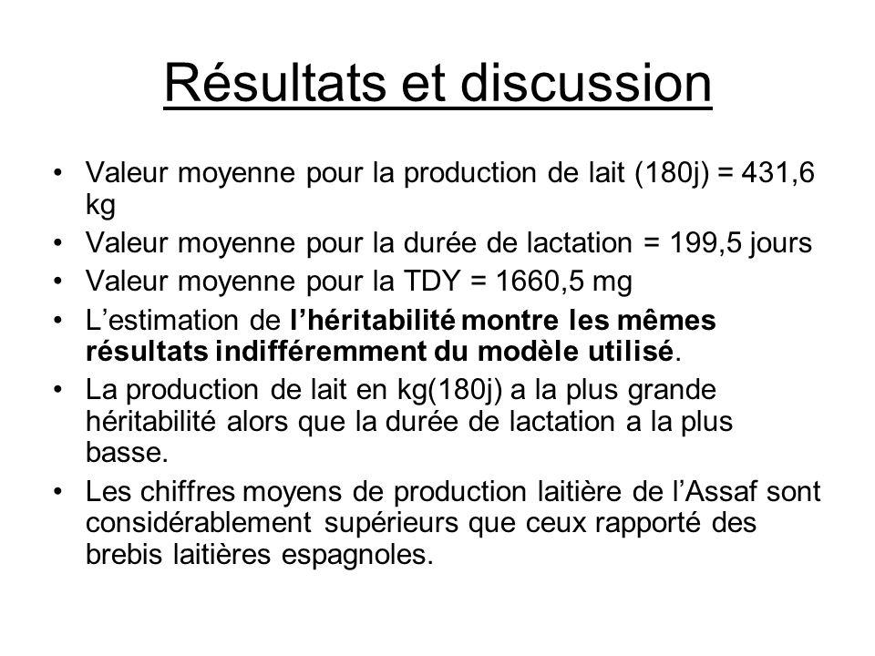Résultats et discussion Valeur moyenne pour la production de lait (180j) = 431,6 kg Valeur moyenne pour la durée de lactation = 199,5 jours Valeur moy
