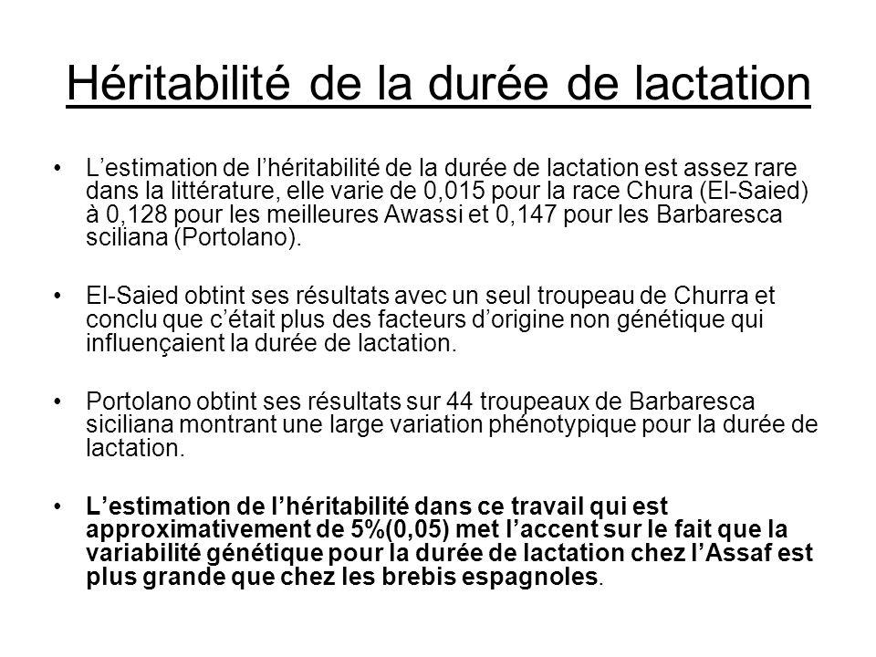Héritabilité de la durée de lactation Lestimation de lhéritabilité de la durée de lactation est assez rare dans la littérature, elle varie de 0,015 po