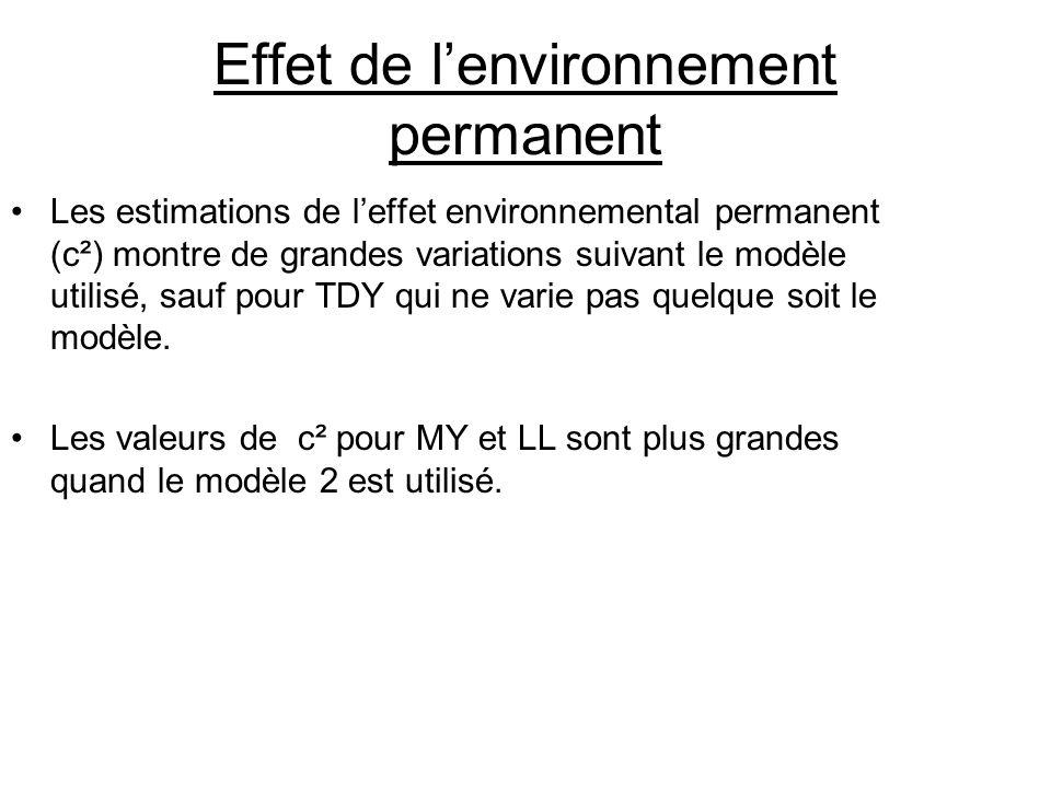Effet de lenvironnement permanent Les estimations de leffet environnemental permanent (c²) montre de grandes variations suivant le modèle utilisé, sau