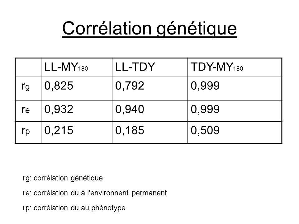 Corrélation génétique LL-MY 180 LL-TDYTDY-MY 180 r g 0,8250,7920,999 r e 0,9320,9400,999 r p 0,2150,1850,509 r g: corrélation génétique r e: corrélati