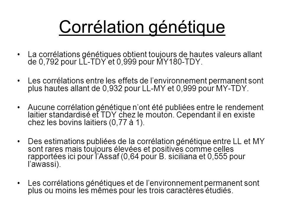 Corrélation génétique La corrélations génétiques obtient toujours de hautes valeurs allant de 0,792 pour LL-TDY et 0,999 pour MY180-TDY. Les corrélati