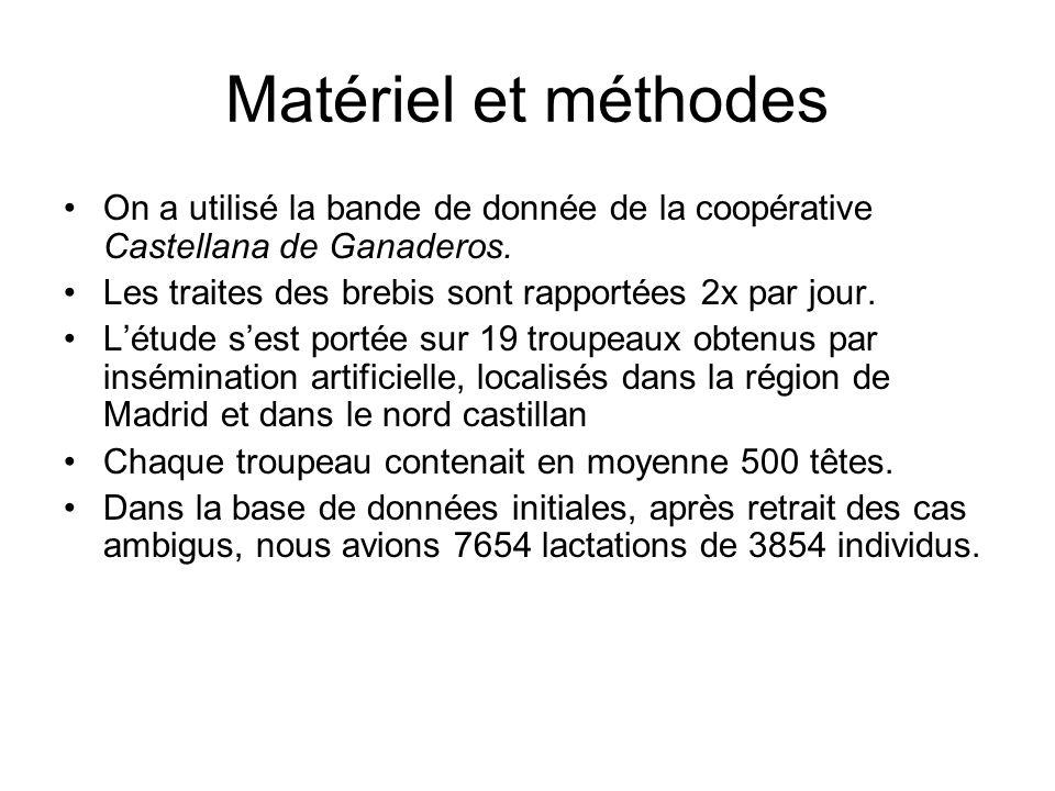 Matériel et méthodes On a utilisé la bande de donnée de la coopérative Castellana de Ganaderos. Les traites des brebis sont rapportées 2x par jour. Lé