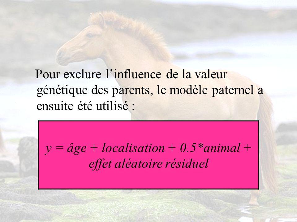 Pour exclure linfluence de la valeur génétique des parents, le modèle paternel a ensuite été utilisé : y = âge + localisation + 0.5*animal + effet aléatoire résiduel