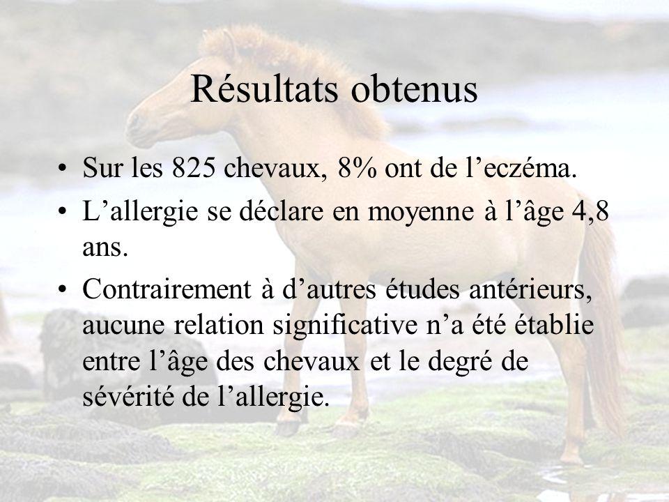 Résultats obtenus Sur les 825 chevaux, 8% ont de leczéma.